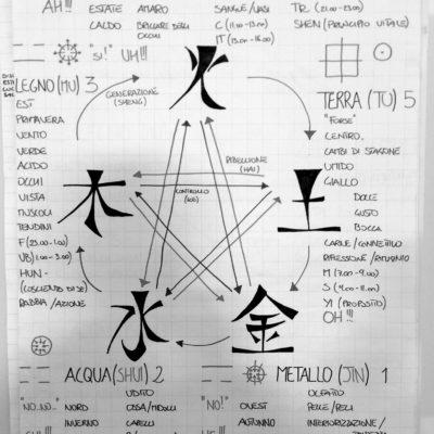 Arti Marziali - Teoria, Filosofia e Energetica